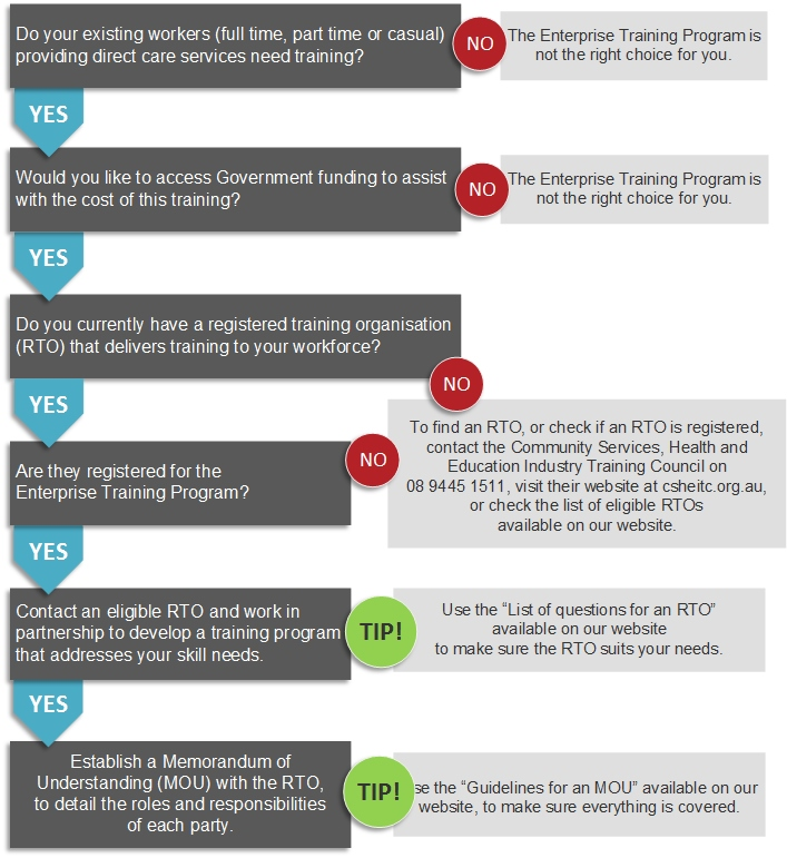 etp-decisions-flowchart-26july.jpg