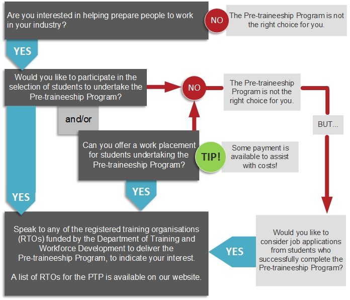 ptp-decisions-flowchart-26july.jpg